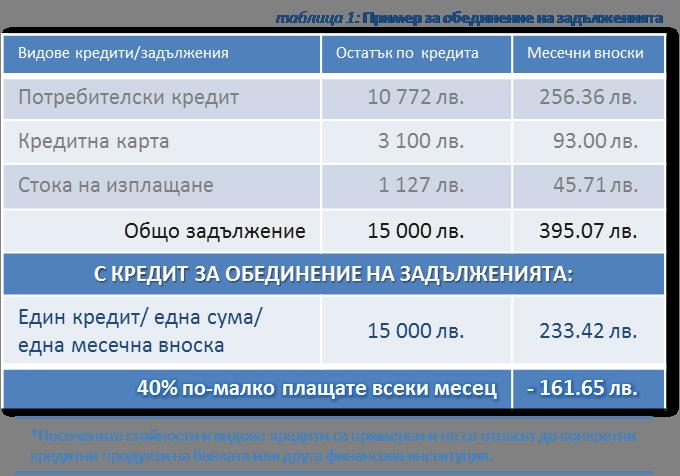 a12ccf1749b 140915_PB_infographic_obedinenie na zadalzhenia. Ето един пример как  клиентите на Пощенска банка ...