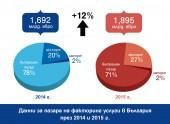Пощенска банка е лидер на пазара на факторинг услуги в страната