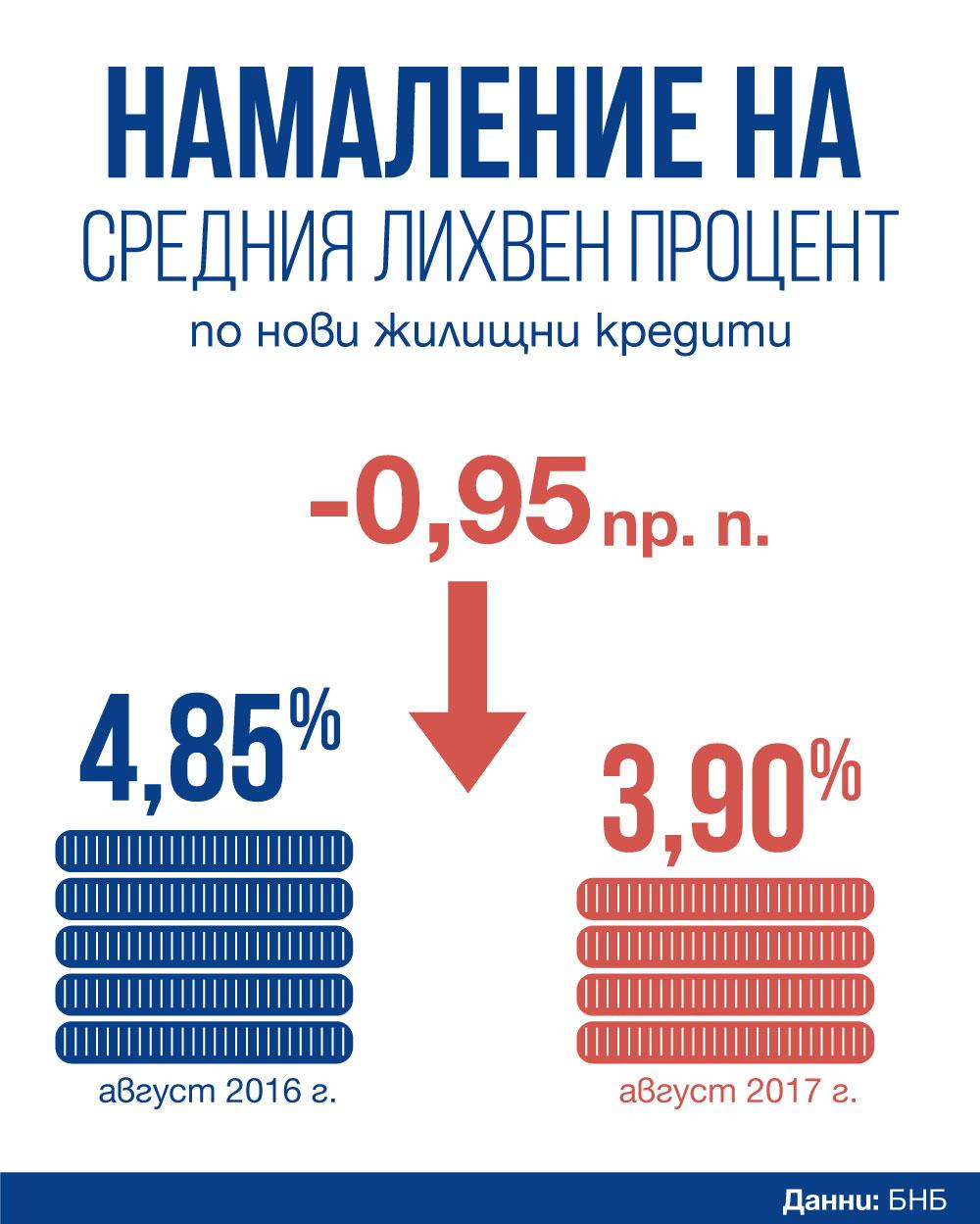 Sreden lihven procent po novi jilishtni krediti-infografika