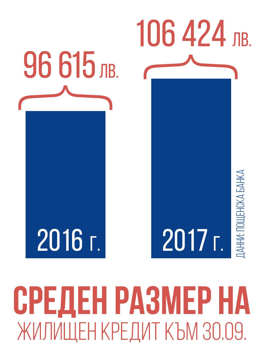 Sreden_razmer_jilishten_kredit_infografika