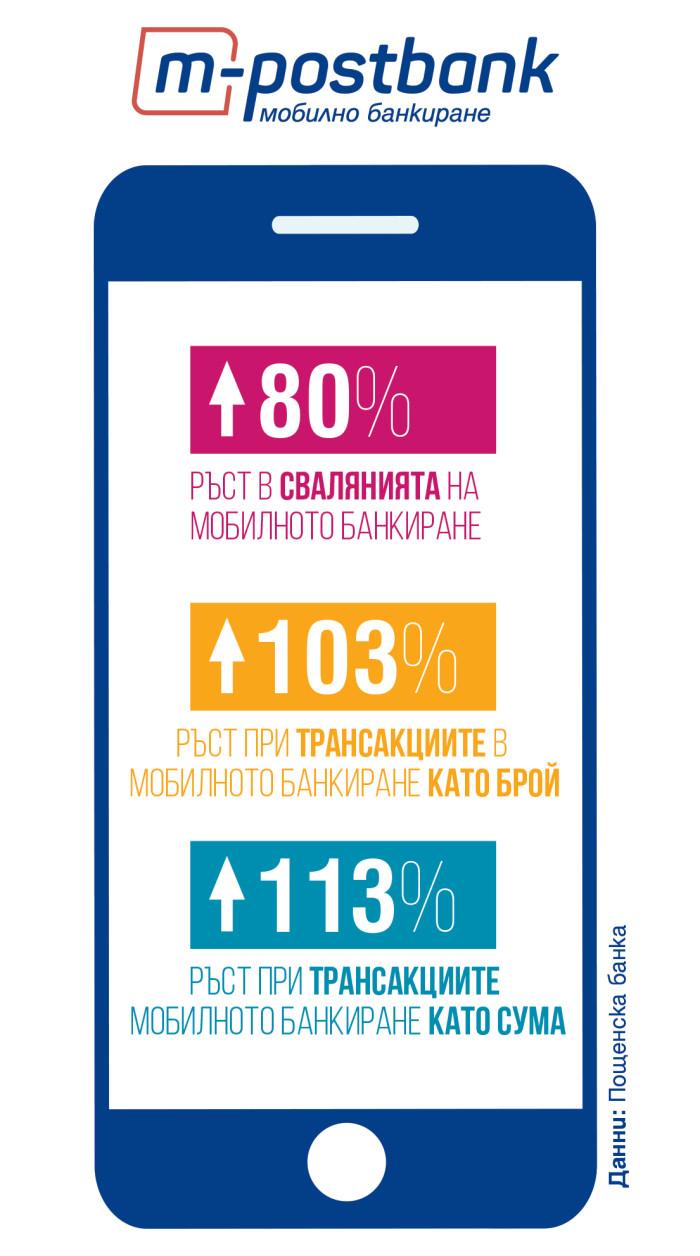 m-postbank_infographic