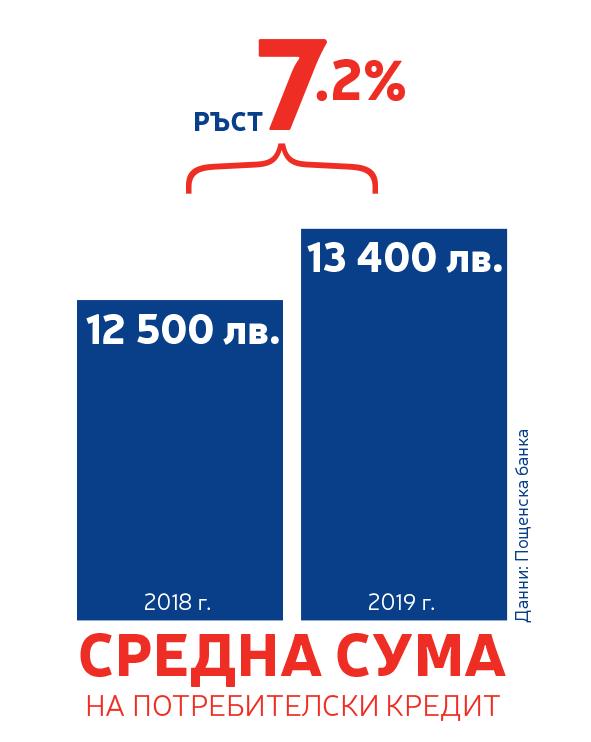 postbank-sredna-suma-na-potrebitelski-kredit-5