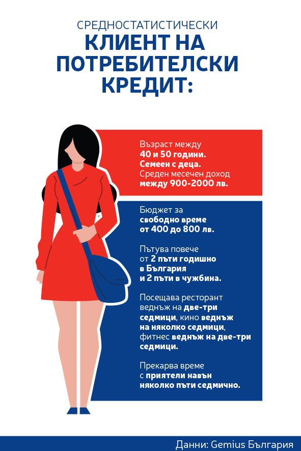 profil-na-klient-na-potrebitelski-kredit-1