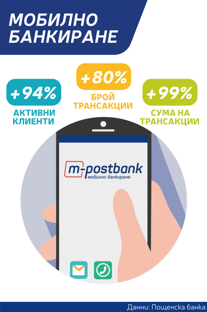 Digital banking_Postbank_infographic_1